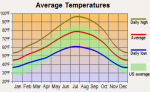 HOT WEATHER IN YUBA-SUTTER AND HOW TO DEAL WITH IT