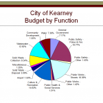 City of Kearney releases proposed budget for 2018-2019 fiscal year