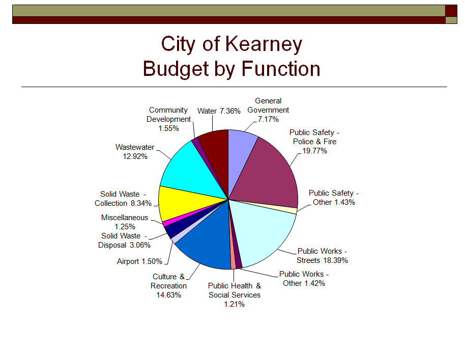 city of kearney releases proposed budget for 2018 2019 fiscal year