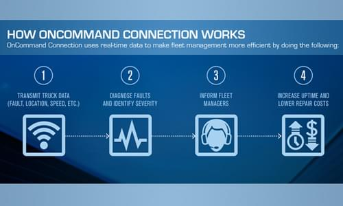 Oncommand Connection telematics services now offered as standard on on-highway International trucks