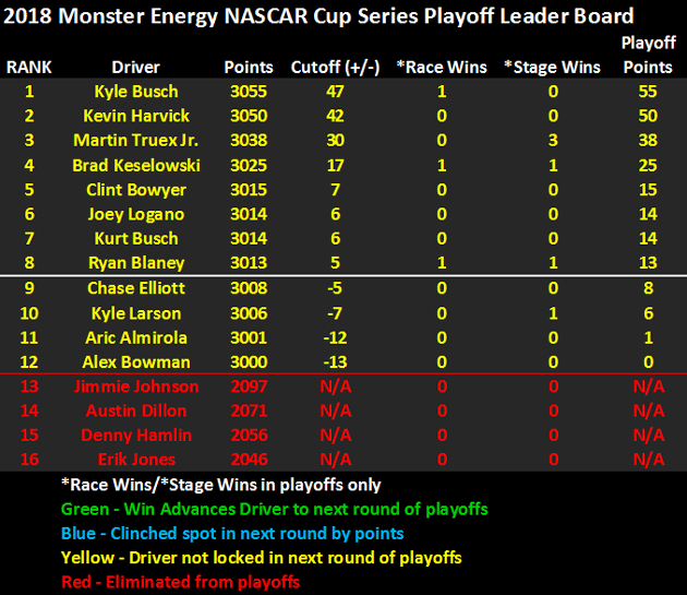 2018 NASCAR Playoffs Leader Board heading to Dover