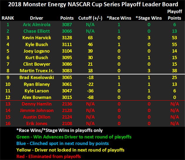 2018 NASCAR Playoffs Leader Board heading to Kansas