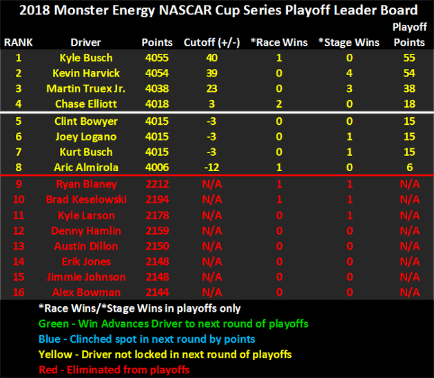 2018 NASCAR Playoffs Leader Board heading to Martinsville