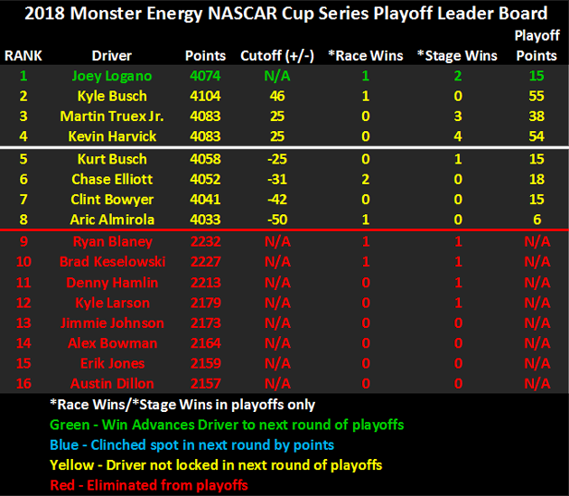 2018 NASCAR Playoffs Leader Board heading to Texas
