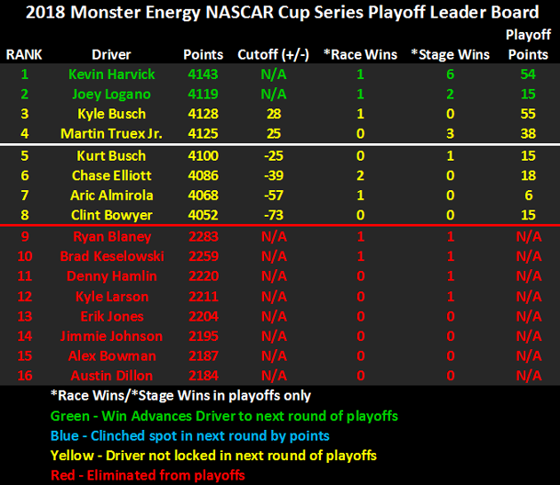 2018 NASCAR Playoffs Leader Board heading to Phoenix
