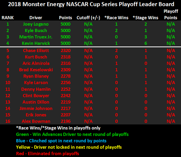 2018 NASCAR Playoffs Leader Board heading to Homstead-Miami