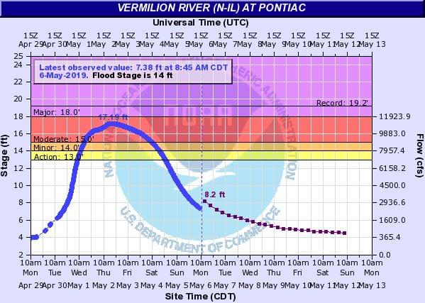 2019 Vermilion Flooding Makes the Top 10