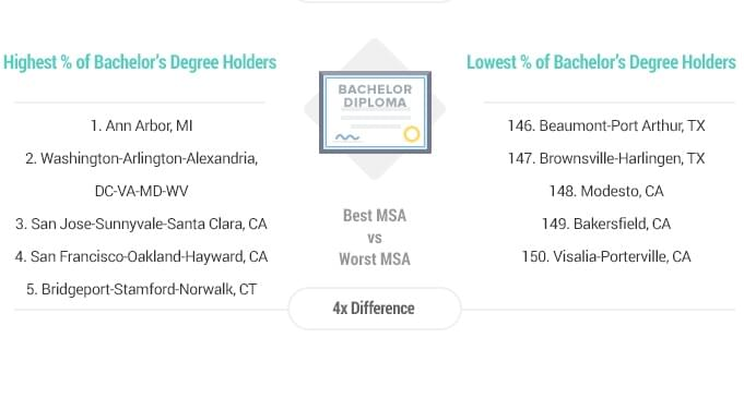 Report: Valley Cities Among Nation's Least-Educated
